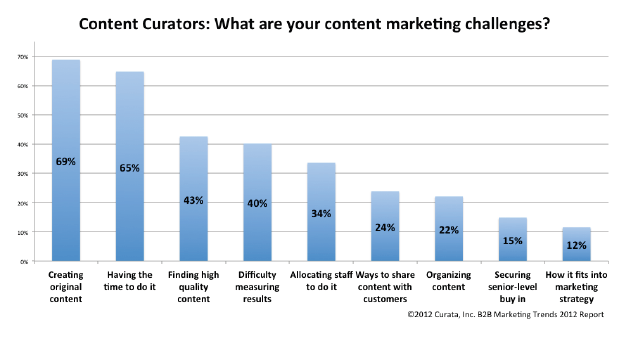 Limitaciones marketing de contenidos