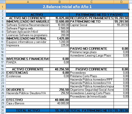 Ejemplo de plan de negocios y plantilla gratis sugerendo - Business case ejemplo ...