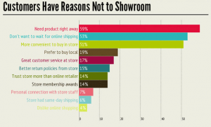 Customer Have Reasons not to Showroom