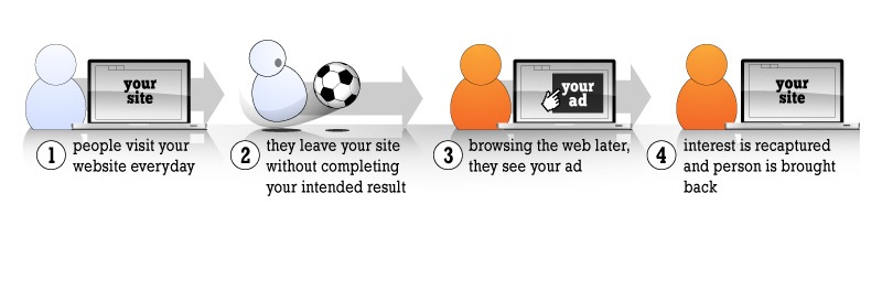 como_funciona_email_retargeting_ecommerce