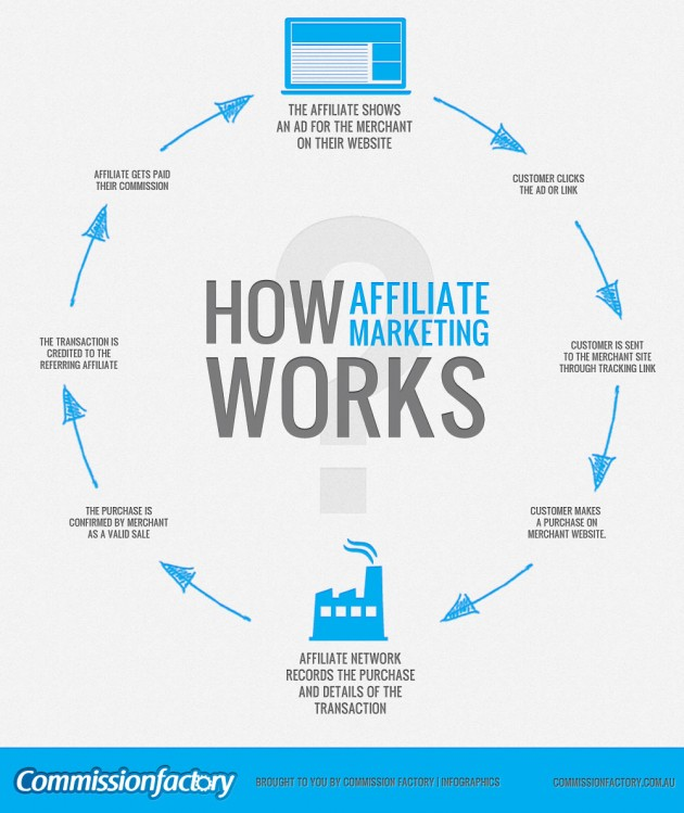 how-affiliate-marketing-works_502917a74ee70-e1462874402367