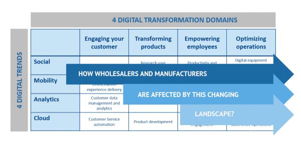 7 secretos transformacion digital B2B