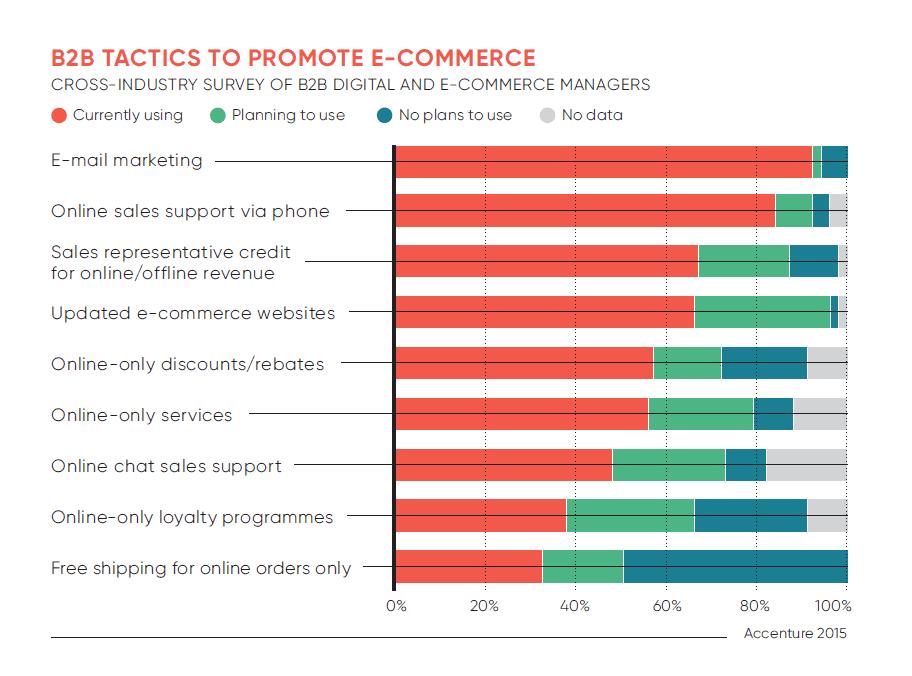 B2B-commerce tactics