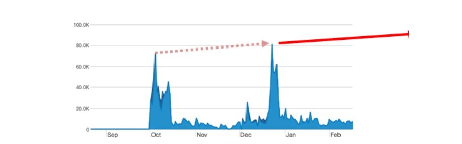 picos de trafico web